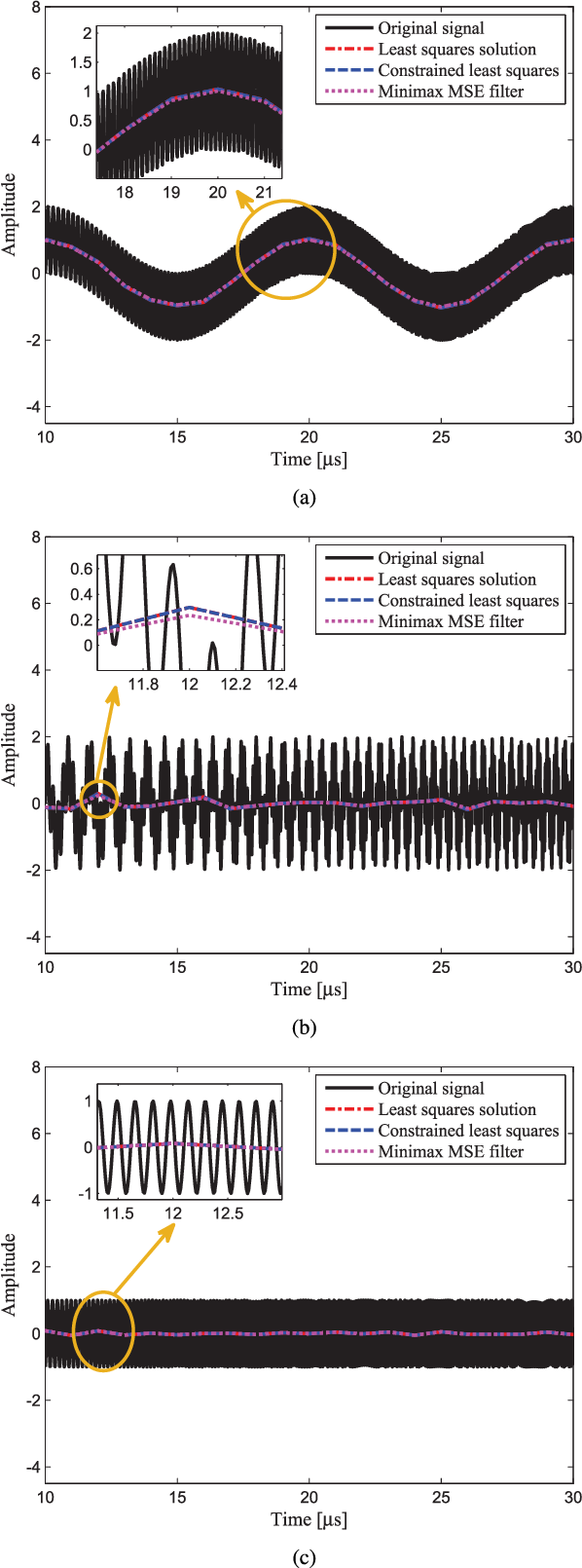 Filter Design for Constrained Signal Reconstruction in