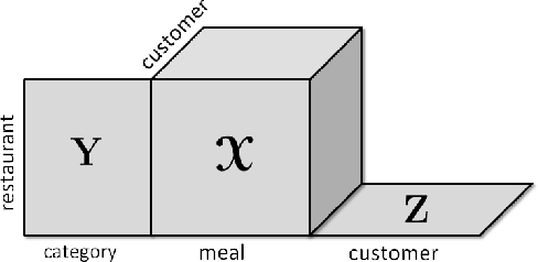 Figure 1 for All-at-once Optimization for Coupled Matrix and Tensor Factorizations