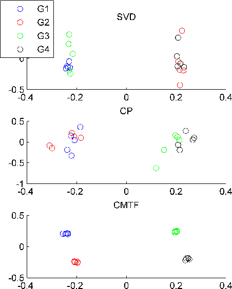 Figure 3 for All-at-once Optimization for Coupled Matrix and Tensor Factorizations
