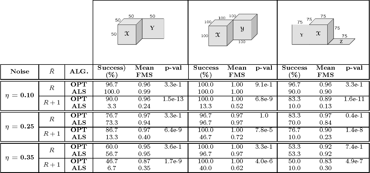 Figure 4 for All-at-once Optimization for Coupled Matrix and Tensor Factorizations
