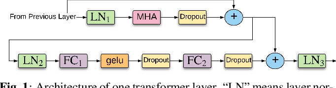 Figure 1 for Transformer-based Acoustic Modeling for Hybrid Speech Recognition