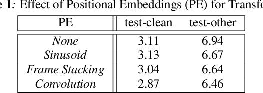 Figure 2 for Transformer-based Acoustic Modeling for Hybrid Speech Recognition