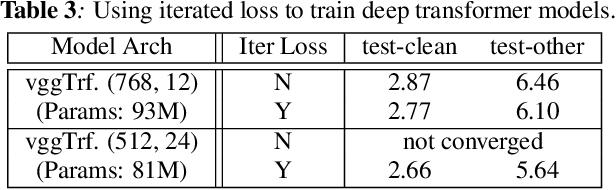 Figure 3 for Transformer-based Acoustic Modeling for Hybrid Speech Recognition