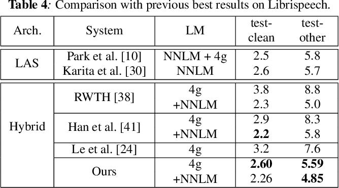 Figure 4 for Transformer-based Acoustic Modeling for Hybrid Speech Recognition