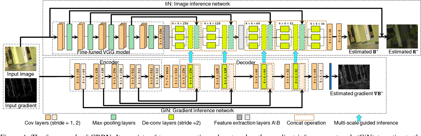Figure 1 for CRRN: Multi-Scale Guided Concurrent Reflection Removal Network