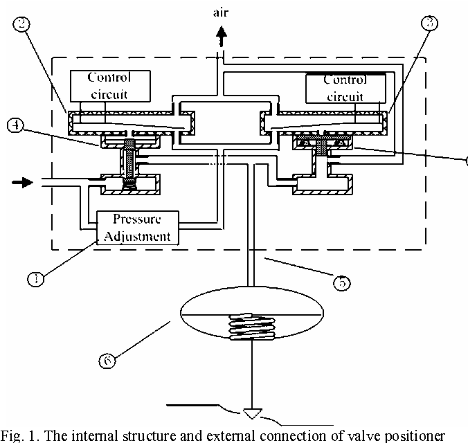Figure 6 from Dynamic characteristic research for piezo pneumatic