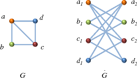 Figure 2 for Belief-Propagation for Weighted b-Matchings on Arbitrary Graphs and its Relation to Linear Programs with Integer Solutions