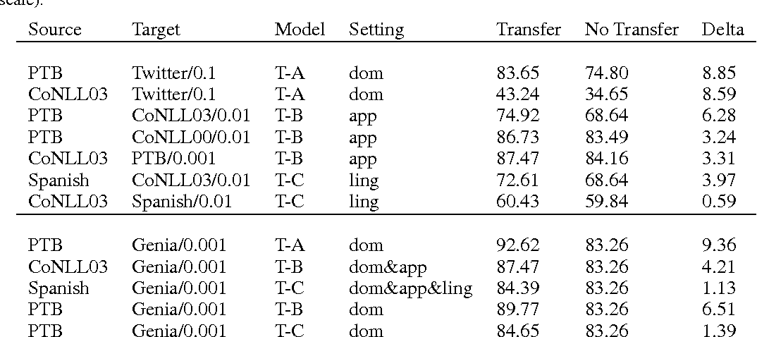Figure 4 for Transfer Learning for Sequence Tagging with Hierarchical Recurrent Networks