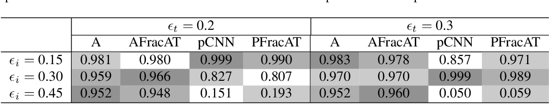 Figure 4 for Improving Global Adversarial Robustness Generalization With Adversarially Trained GAN