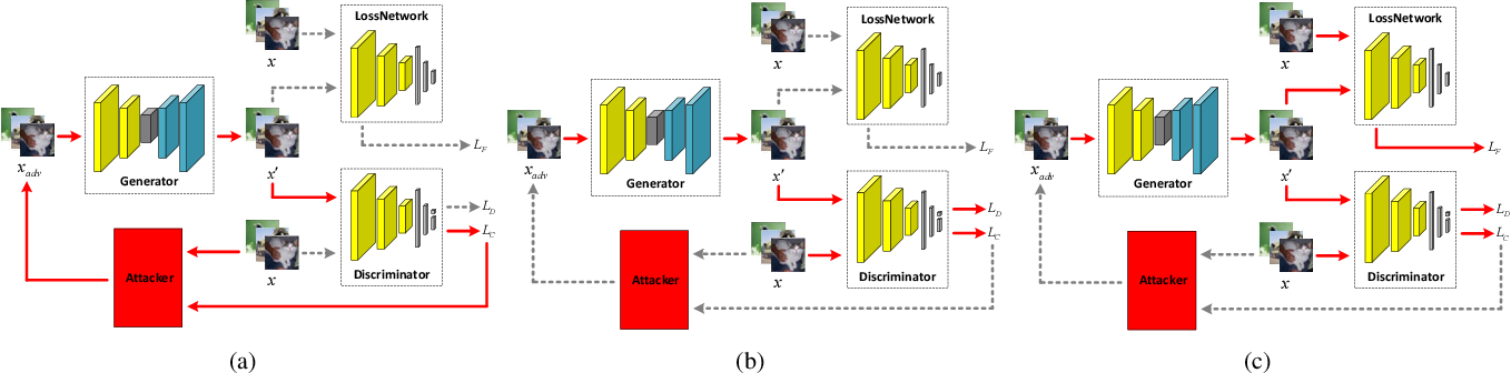 Figure 1 for Improving Global Adversarial Robustness Generalization With Adversarially Trained GAN