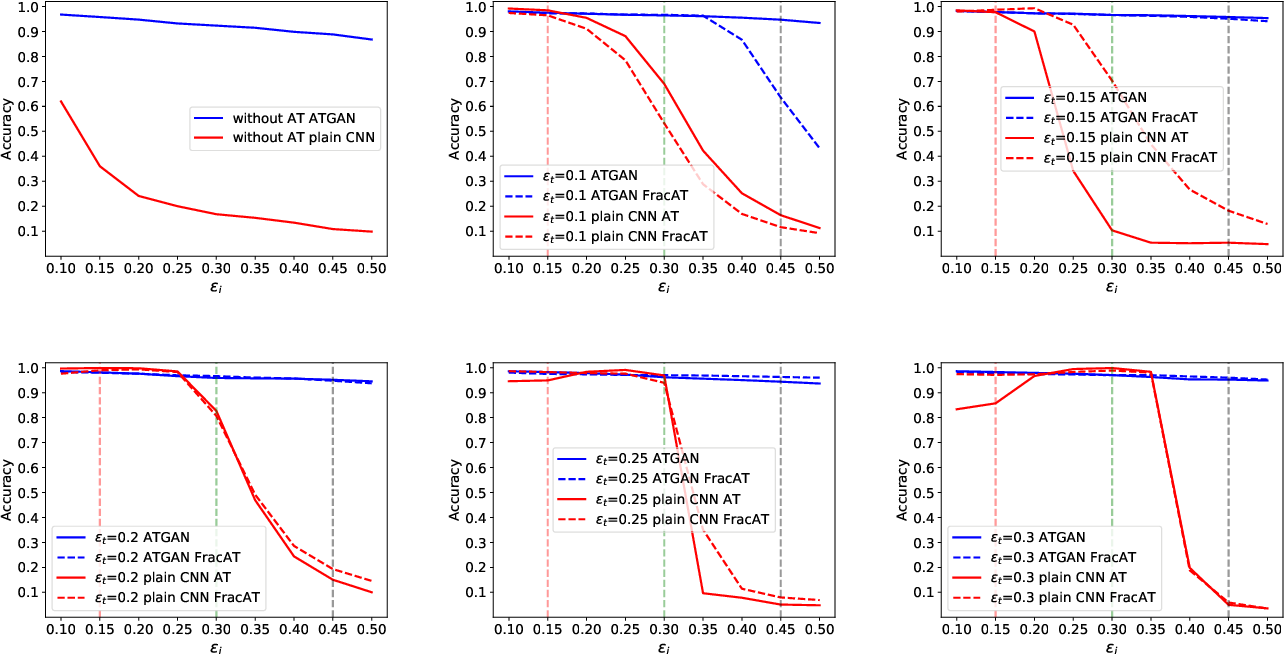 Figure 3 for Improving Global Adversarial Robustness Generalization With Adversarially Trained GAN