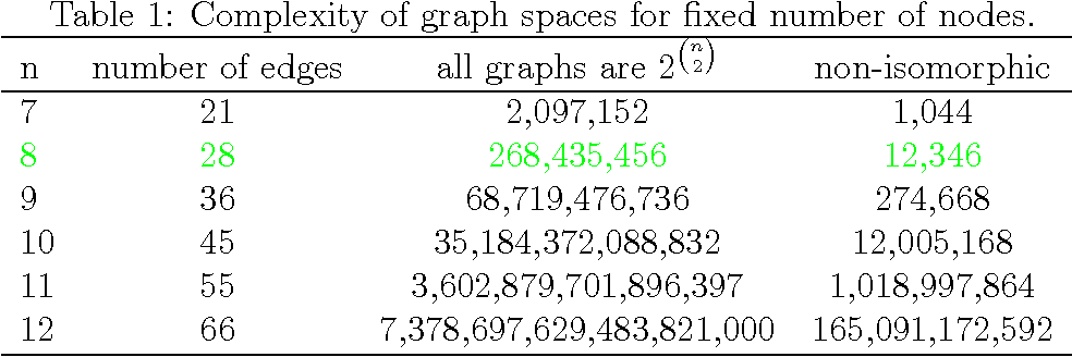 Figure 2 for Generating Similar Graphs From Spherical Features