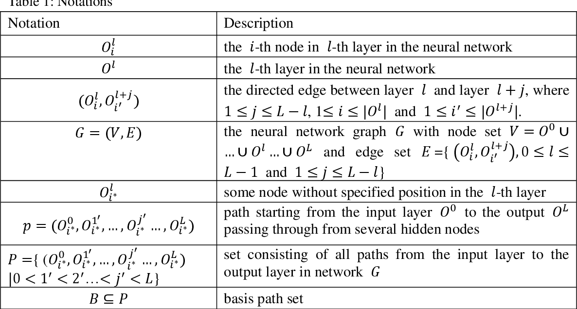 Figure 2 for Interpreting Basis Path Set in Neural Networks