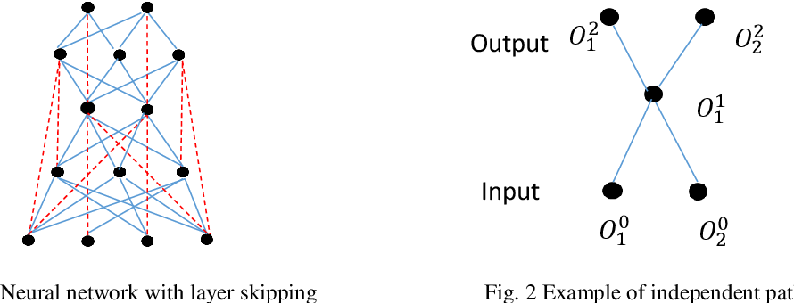 Figure 1 for Interpreting Basis Path Set in Neural Networks