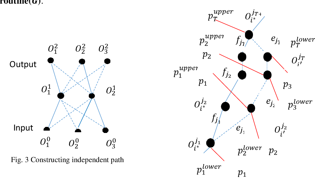 Figure 3 for Interpreting Basis Path Set in Neural Networks