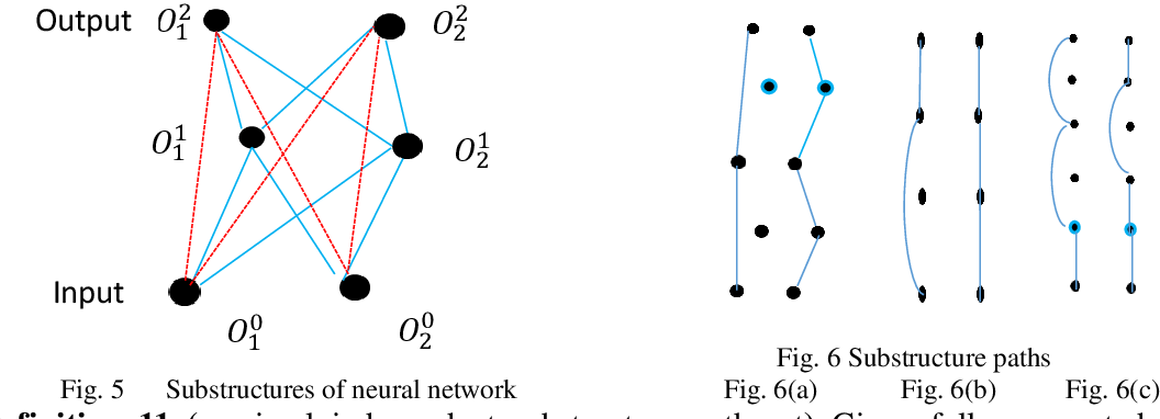 Figure 4 for Interpreting Basis Path Set in Neural Networks