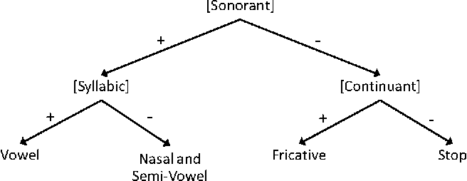 Fig. 1. A Hierarchical structure of speech manners classification. She showed that the articulatory feature system achieved superior performances at high noise levels. Borys III. LITERATURE REVIEWS and Johnson [14] used distinctive feature-based Support Vector Machines (SVMs) to recognize phone sequences.