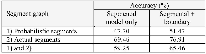 TABLE II PHONETIC RECOGNITION ACCURACIES USING DIFFERENT SEGMENT GRAPHS