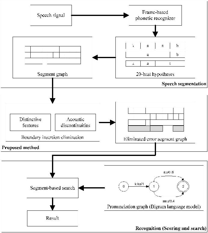 Fig. 3. The Proposed segment-based recognition framework being an actual boundary or not, we conduct the following with the proposed insertion error elimination method. three steps.