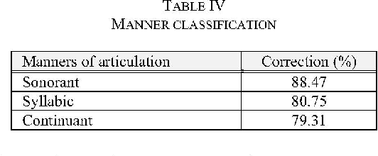 Table IV shows the manner classification results. The