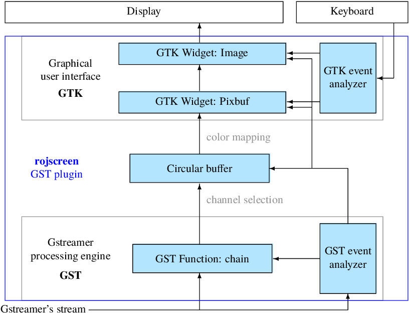 Usage of the Gstreamer framework for generation, analysis