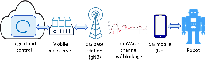 Figure 1 for Enabling Remote Whole-Body Control with 5G Edge Computing
