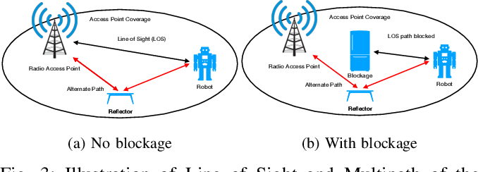 Figure 3 for Enabling Remote Whole-Body Control with 5G Edge Computing