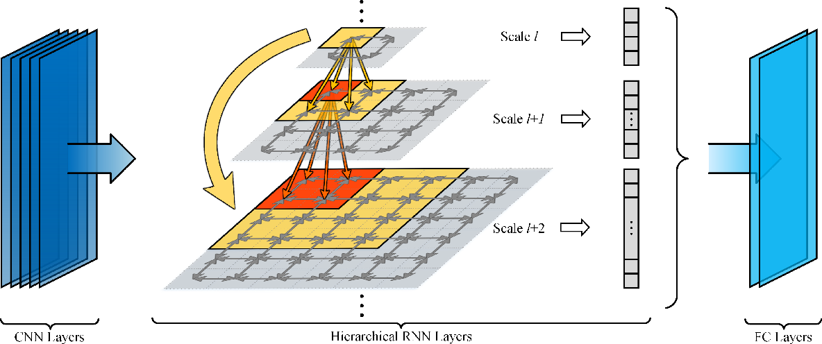 Figure 1 for Learning Contextual Dependencies with Convolutional Hierarchical Recurrent Neural Networks