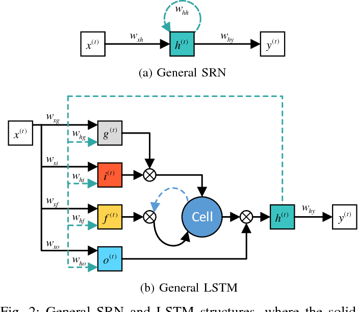 Figure 2 for Learning Contextual Dependencies with Convolutional Hierarchical Recurrent Neural Networks