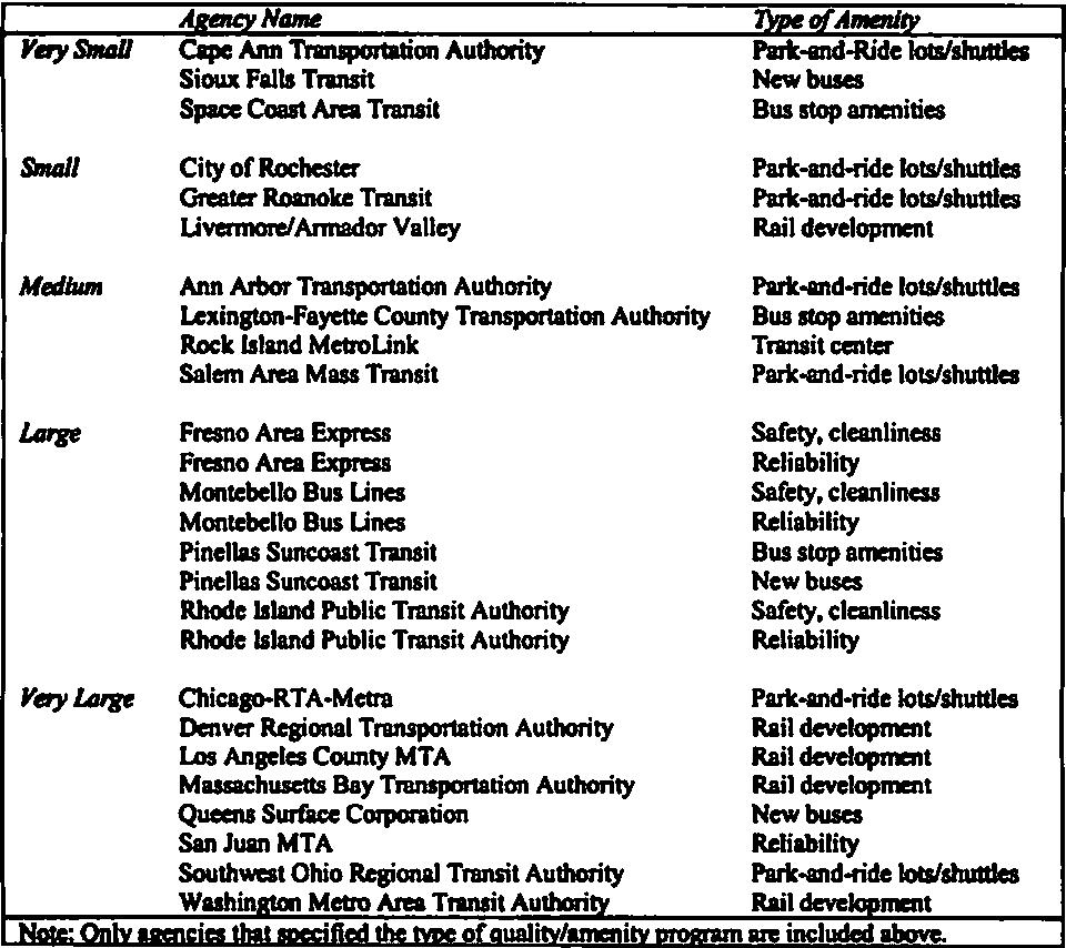 PDF] Increasing Transit Ridership: A Survey of Successful Transit