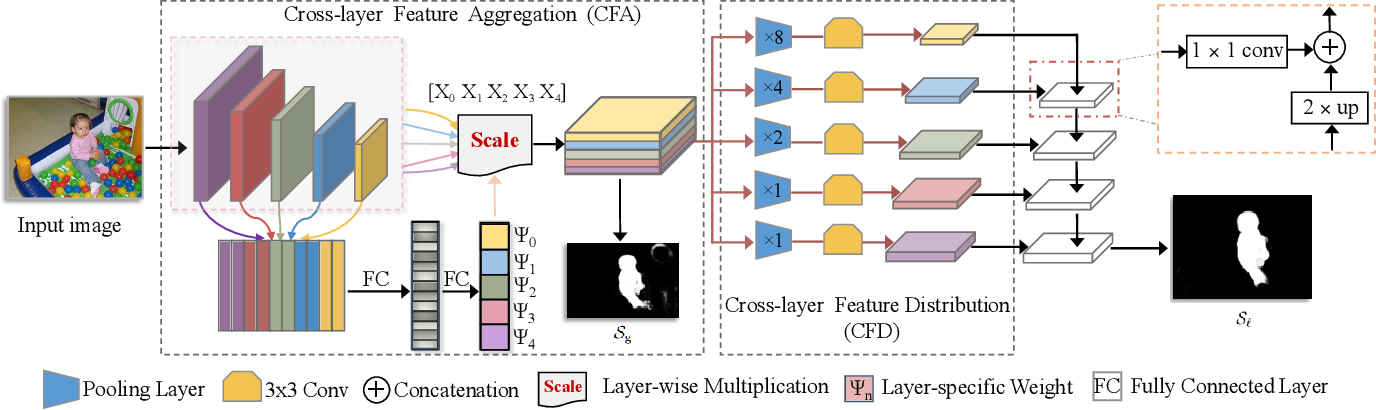 Figure 3 for Cross-layer Feature Pyramid Network for Salient Object Detection