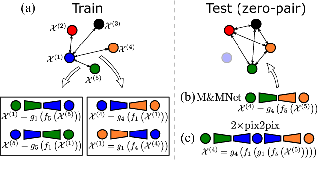 Figure 1 for Mix and match networks: encoder-decoder alignment for zero-pair image translation