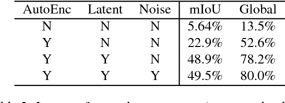 Figure 4 for Mix and match networks: encoder-decoder alignment for zero-pair image translation