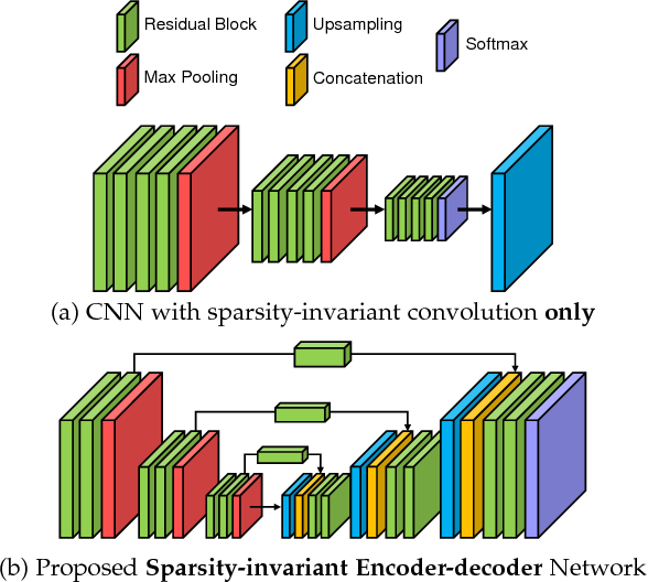 Figure 1 for HMS-Net: Hierarchical Multi-scale Sparsity-invariant Network for Sparse Depth Completion