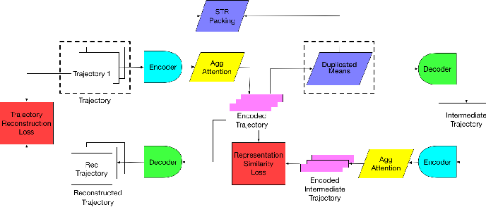 Figure 1 for Discovering Traveling Companions using Autoencoders