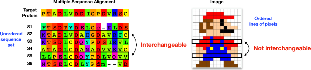 Figure 1 for Seq-SetNet: Exploring Sequence Sets for Inferring Structures