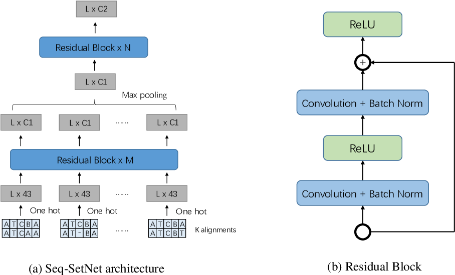 Figure 3 for Seq-SetNet: Exploring Sequence Sets for Inferring Structures