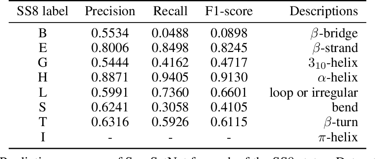 Figure 4 for Seq-SetNet: Exploring Sequence Sets for Inferring Structures