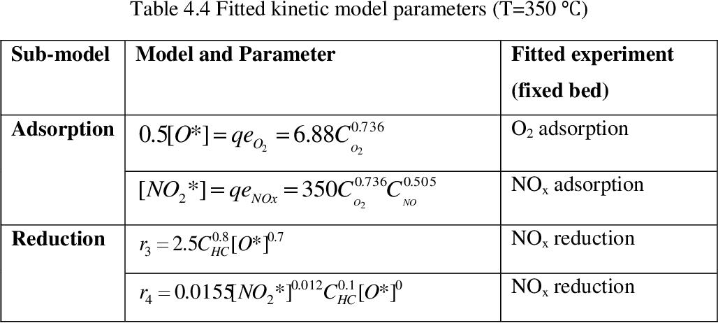 PDF] Modeling and simulation of a novel internal circulating