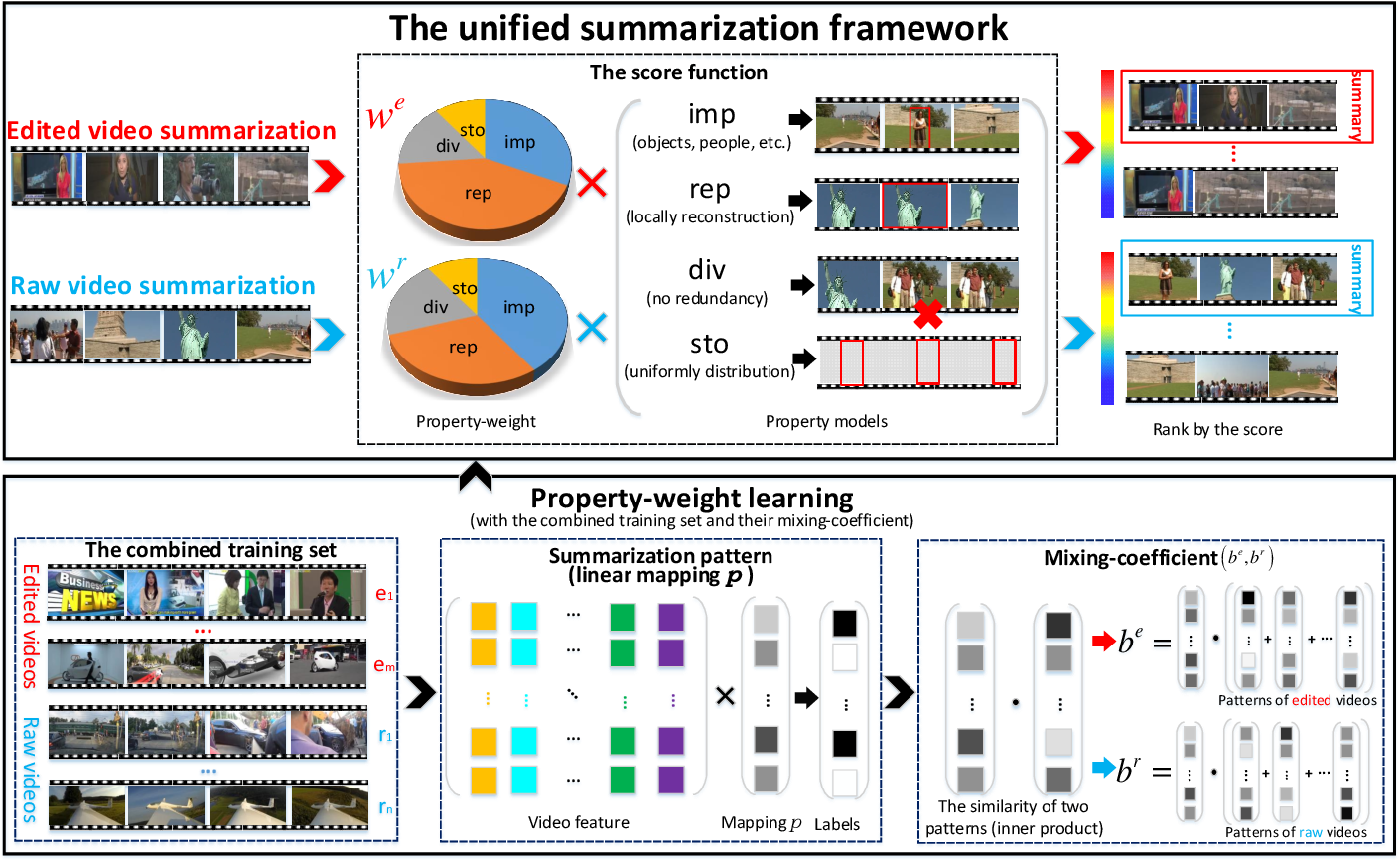 Figure 1 for A General Framework for Edited Video and Raw Video Summarization