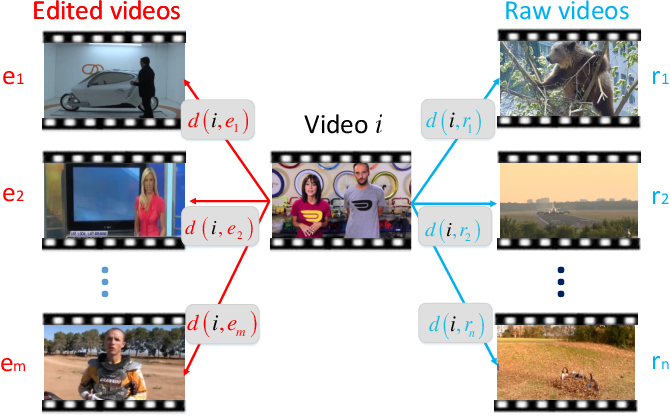 Figure 2 for A General Framework for Edited Video and Raw Video Summarization