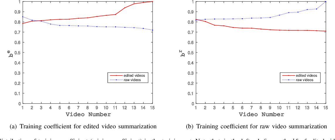 Figure 4 for A General Framework for Edited Video and Raw Video Summarization