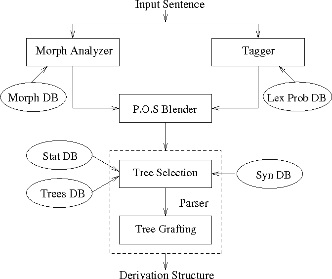 Figure 2 for CLiFF Notes: Research in the Language, Information and Computation Laboratory of the University of Pennsylvania