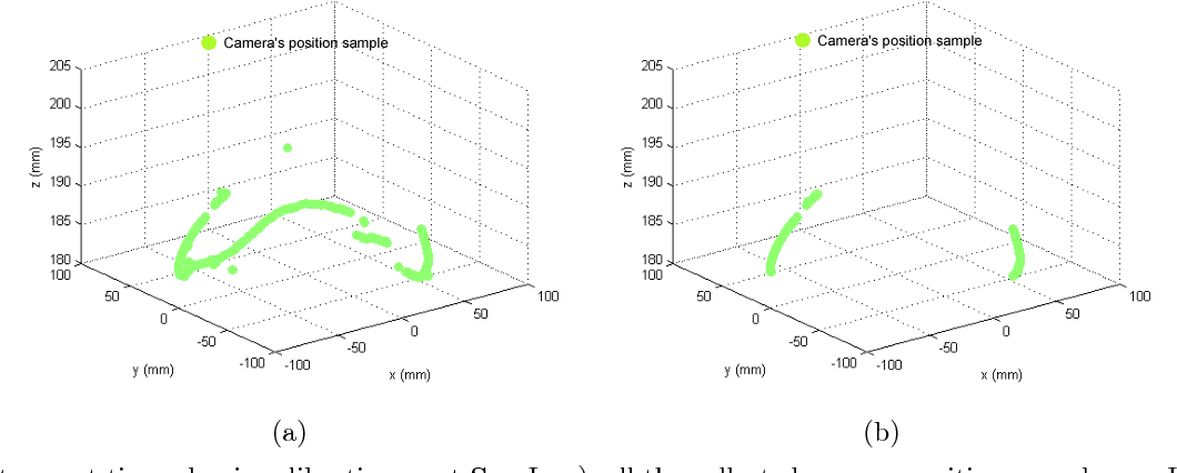 Figure 2. Instrument tip and axis calibration w.r.t SC. In a), all the collected camera positions are shown. In b), just the samples selected when running RANSAC outlier rejection are shown.