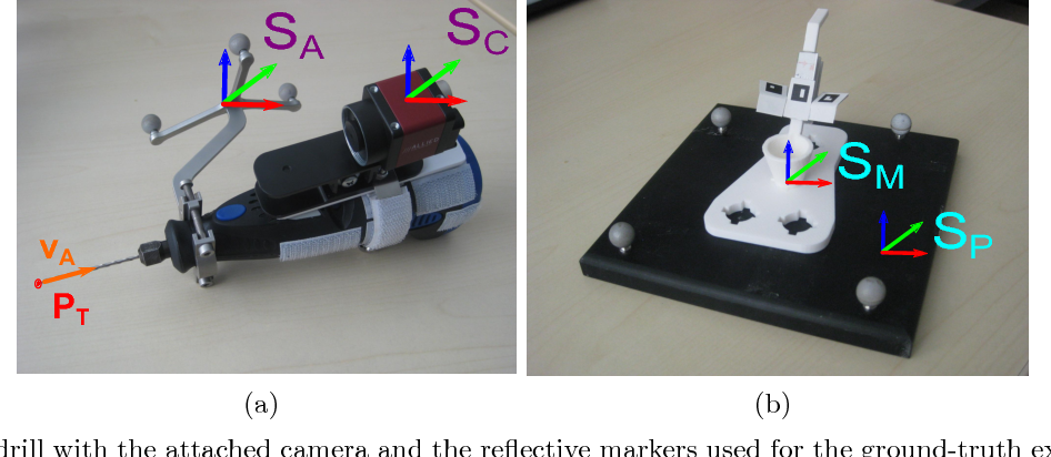 Figure 3. (a) Our drill with the attached camera and the reflective markers used for the ground-truth extraction. (b) Our custom-made drill sleeve on the reference plate.