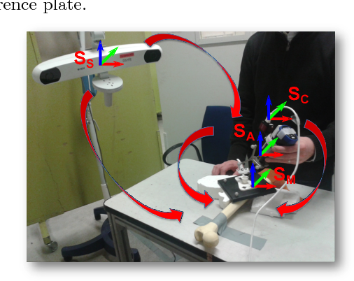 Figure 4. Our evaluation setup with relative coordinate systems is shown