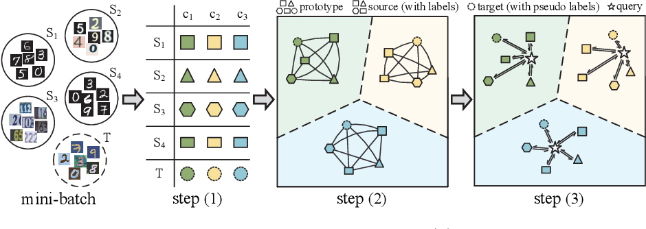 Figure 1 for Learning to Combine: Knowledge Aggregation for Multi-Source Domain Adaptation