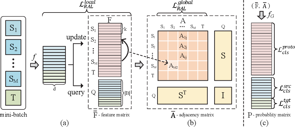 Figure 3 for Learning to Combine: Knowledge Aggregation for Multi-Source Domain Adaptation