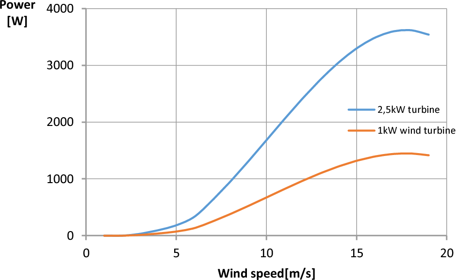Economic evaluation of small wind turbines and hybrid systems for