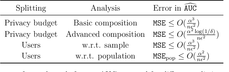 Figure 2 for Private Protocols for U-Statistics in the Local Model and Beyond